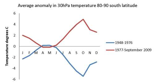12 anomaly 30hPa 80-90s pre and post 1977